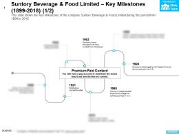Suntory Beverage And Food Limited Key Milestones 1899-2018