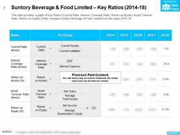 Suntory Beverage And Food Limited Key Ratios 2014-18