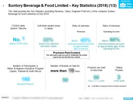 Suntory Beverage And Food Limited Key Statistics 2018
