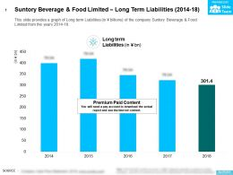 Suntory Beverage And Food Limited Long Term Liabilities 2014-18