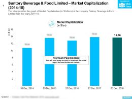 Suntory Beverage And Food Limited Market Capitalization 2014-18