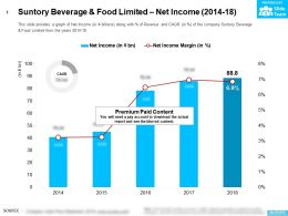 Suntory Beverage And Food Limited Net Income 2014-18