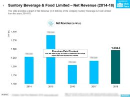Suntory Beverage And Food Limited Net Revenue 2014-18