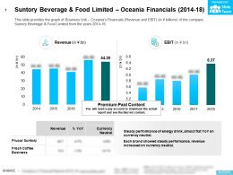 Suntory Beverage And Food Limited Oceania Financials 2014-18
