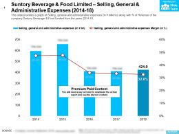Suntory Beverage And Food Limited Selling General And Administrative Expenses 2014-18