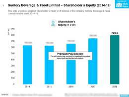 Suntory Beverage And Food Limited Shareholders Equity 2014-18