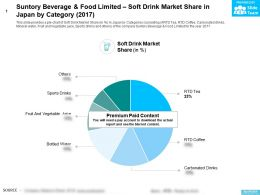 Suntory Beverage And Food Limited Soft Drink Market Share In Japan By Category 2017
