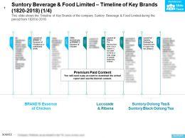 Suntory Beverage And Food Limited Timeline Of Key Brands 1820-2018