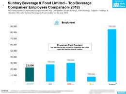 Suntory Beverage And Food Limited Top Beverage Companies Employees Comparison 2018