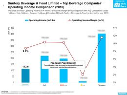 Suntory Beverage And Food Limited Top Beverage Companies Operating Income Comparison 2018