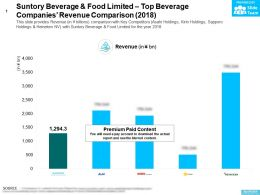 Suntory Beverage And Food Limited Top Beverage Companies Revenue Comparison 2018