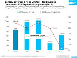 Suntory Beverage And Food Limited Top Beverage Companies SGA Expenses Comparison 2018