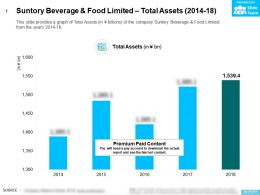 Suntory Beverage And Food Limited Total Assets 2014-18