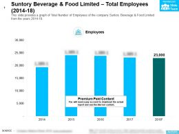 Suntory Beverage And Food Limited Total Employees 2014-18