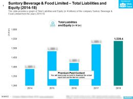 Suntory Beverage And Food Limited Total Liabilities And Equity 2014-18