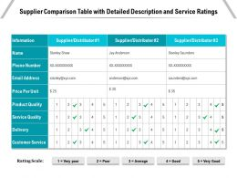 Supplier Comparison Table With Detailed Description And Service Ratings