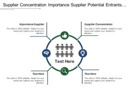 Supplier Concentration Importance Supplier Potential Entrants Threat Mobility