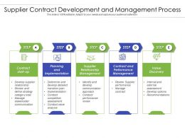 Supplier Contract Development And Management Process
