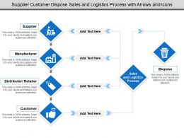 Supplier Customer Dispose Sales And Logistics Process With Arrows And Icons