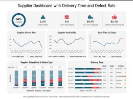 Supplier Dashboard With Delivery Time And Defect Rate