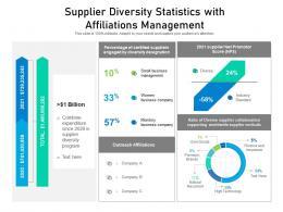 Supplier Diversity Statistics With Affiliations Management