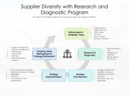 Supplier Diversity With Research And Diagnostic Program