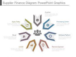 Supplier Finance Diagram Powerpoint Graphics