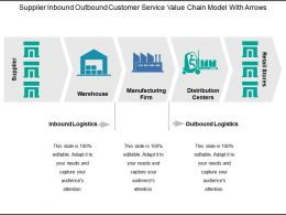 Supplier Inbound Outbound Customer Service Value Chain Model With Arrows
