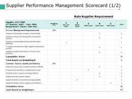 Supplier Performance Management Scorecard 1 2 Ppt Pictures Slide Portrait