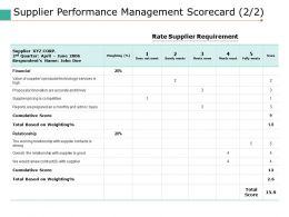 Supplier Performance Management Scorecard 2 2 Ppt Pictures Slideshow