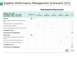Supplier Performance Management Scorecard 2 2 Ppt Pictures Slideshow