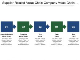 Supplier Related Value Chain Company Value Chain Activities Cost