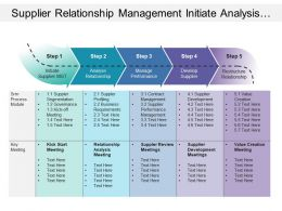 Supplier Relationship Management Initiate Analysis Manage Develop Restructure