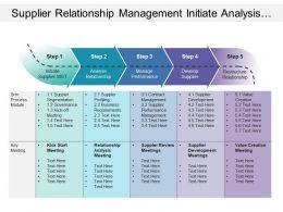 supplier_relationship_management_initiate_analysis_manage_develop_restructure_Slide01