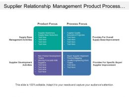 Supplier Relationship Management Product Process Focus