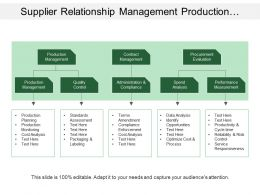 Supplier Relationship Management Production Contract Procurement Production Performance