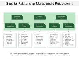 supplier_relationship_management_production_contract_procurement_production_performance_Slide01