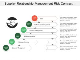 Supplier Relationship Management Risk Contract Category Management