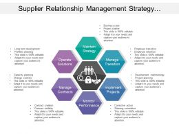 Supplier Relationship Management Strategy Solutions Projects Contracts Performance