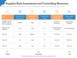 Supplier Risk Assessment And Controlling Measures Finance Ppt Graphics