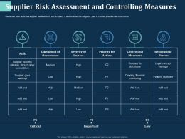 Supplier Risk Assessment And Controlling Measures Likelihood Ppt Powerpoint Presentation File Files