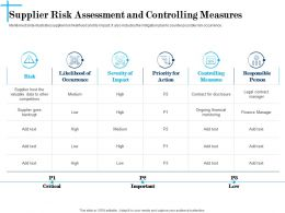 Supplier Risk Assessment And Controlling Measures N628 Ppt Slides