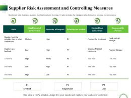 Supplier Risk Assessment And Controlling Measures Ppt Presentation Layouts Grid