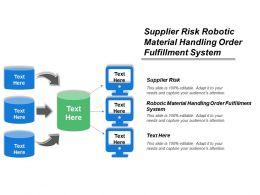 Supplier Risk Robotic Material Handling Order Fulfillment System