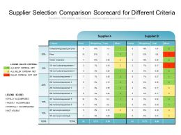 Supplier Selection Comparison Scorecard For Different Criteria