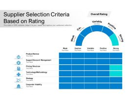 Supplier Selection Criteria Based On Rating