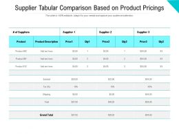 Supplier Tabular Comparison Based On Product Pricings