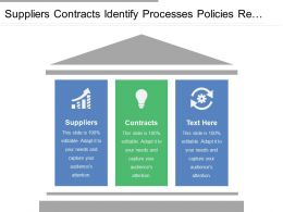 Suppliers Contracts Identify Processes Policies Re Designed Evaluate Staff