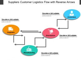 Suppliers Customer Logistics Flow With Reverse Arrows
