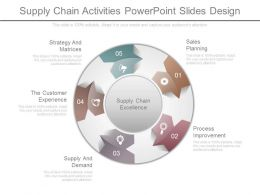 Supply Chain Activities Powerpoint Slides Design